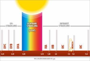 Infrarot, Infrarotwärme, Infrarot Info Infrarotwissen, Infrarotstrahler